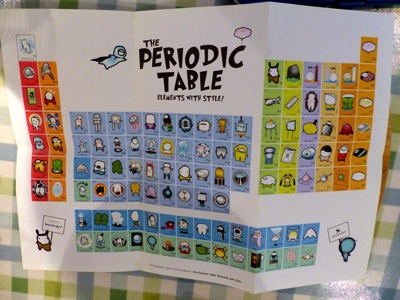 Design Your Own Periodic Table Project Examples